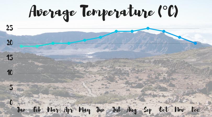 Temperature (°C).png
