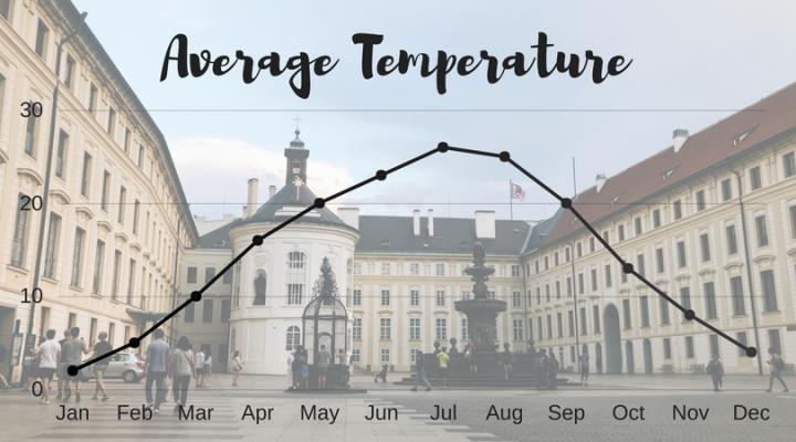 Average Temperature in Prague